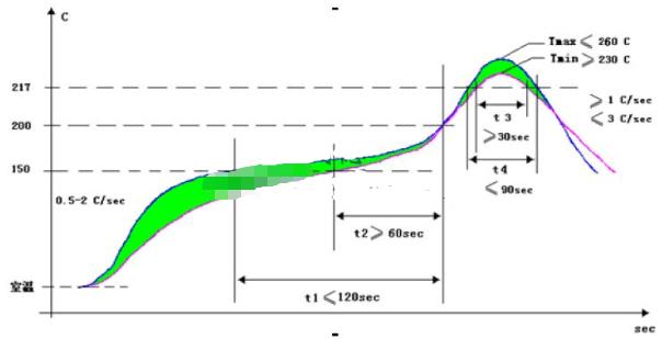 如何测量回流炉中的回流曲线,有什么方法