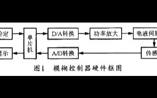 應用於液壓伺服系統中的模糊PID自整定控制器的設計和模擬研究