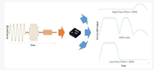 Kionix三轴加速度传感器功能简介