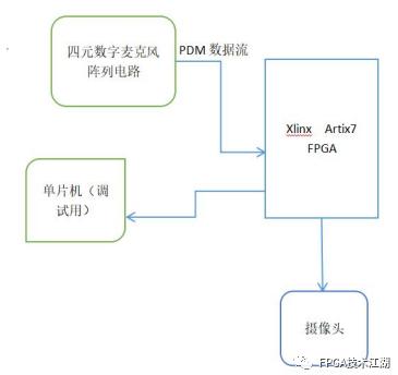 基于FPGA Xlinx Artix7平台的声源定位装置设计