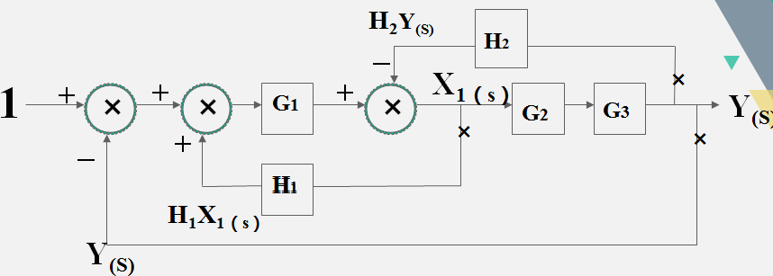 信號與系統之系統方框圖講解