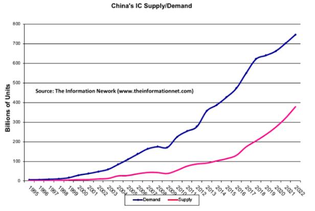 中国半导体存储芯片的现状和发展