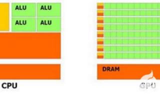 GPU是什么,关于vGPU在OpenStack中的应用