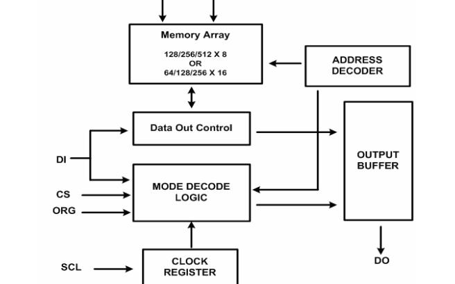 HG93C46和HG93C56及HG93C66串行EEPROM存储芯片的数据手册