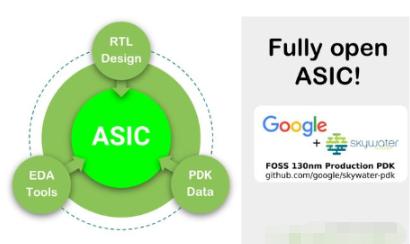 谷歌与SkyWater开源PDK,旨在使公司更容易进入半导体行业