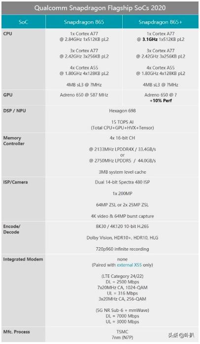 高通推骁龙865 Plus处理器,GPU图形渲染速度提升10%