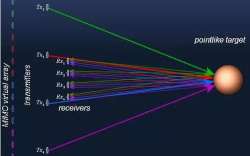概述MIMO雷达的基础和原理