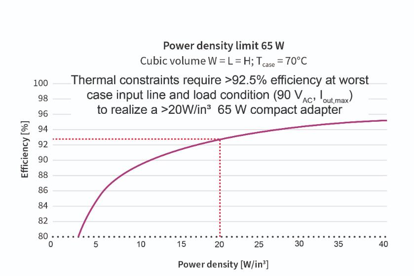 Coss滞回损耗在高密度电源适配器应用中的影响
