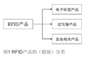 概述分析RFID产品分类研究的理解