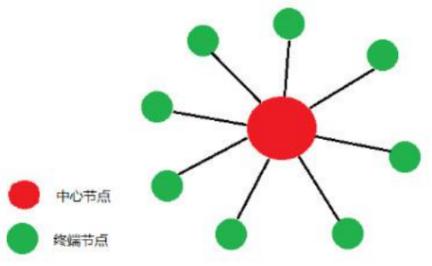 星型組網的兩種方式以及它們優缺點的解析