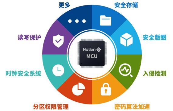如何构建通用安全MCU的硬件防护力