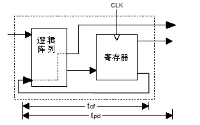 GAL16V8芯片的數據手冊免費下載