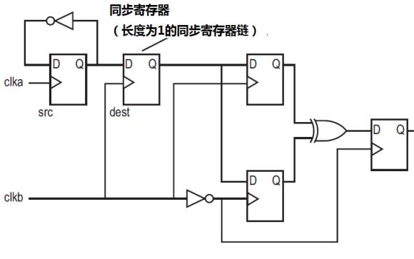 FPGA的亚稳定性详细资料简介
