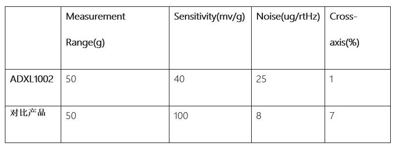 MEMS加速度传感器在电机健康状态监测上的表现情况