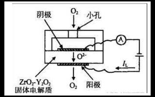 关于气体传感器的原理和分类以及用途的解读