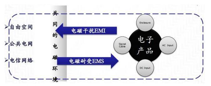 EMC产生的条件_为何要做EMC设计