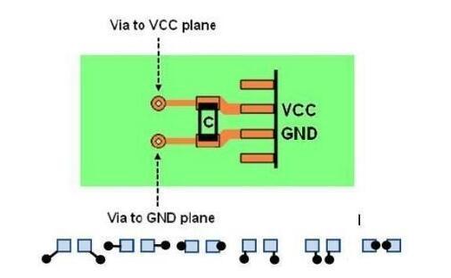减小EMC出现问题的原则