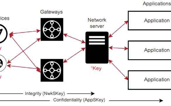 LoRaWAN IoT设备安全问题解析