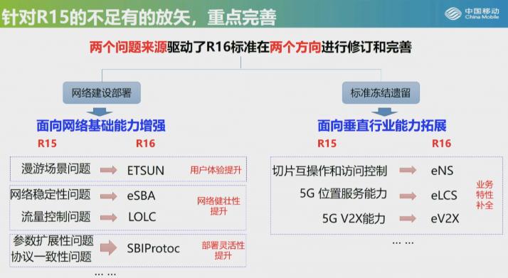 R16推进5G标准走向成熟和完善,打通了运营商网...