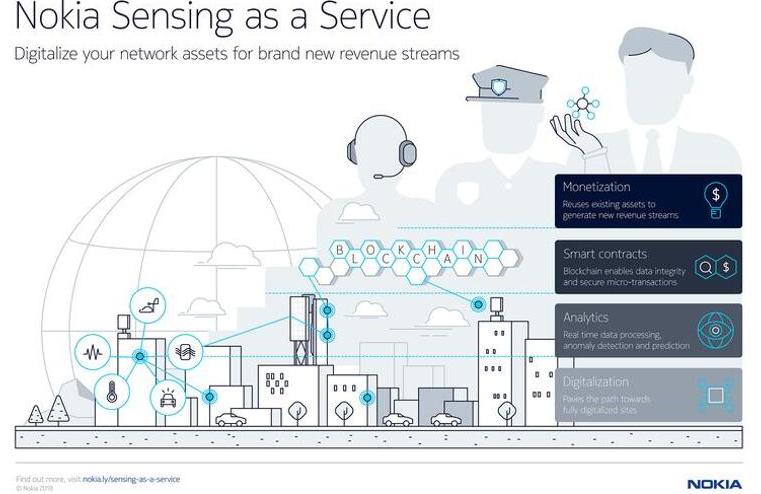 物联网的未来的发展方向 SaaS