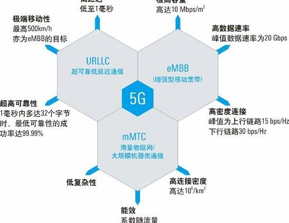 与4G相比,5G技术采用更大的带宽和更高的频谱