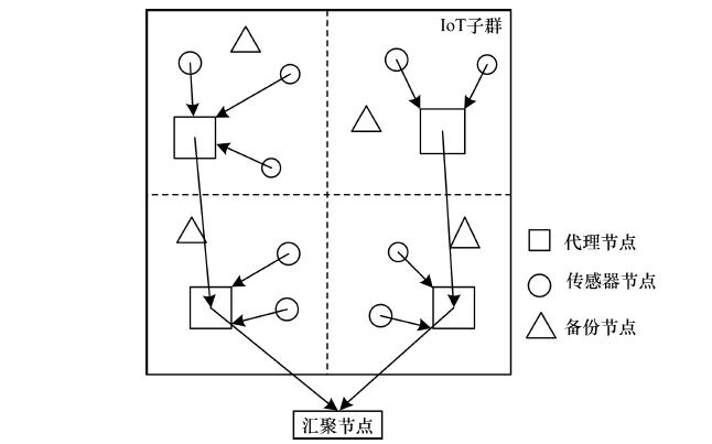 如何提升物联网的全网系统效率
