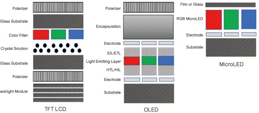 MicroLED显示器的优异解析