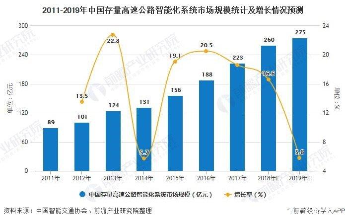 2011-2019年中国存量高速公路智能化系统市场规模统计及增长情况预测