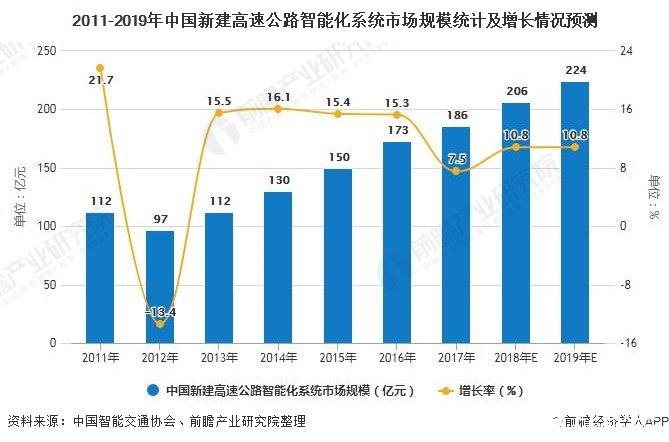 中国高速公路智能化细分市场多样,市场规模不断增长