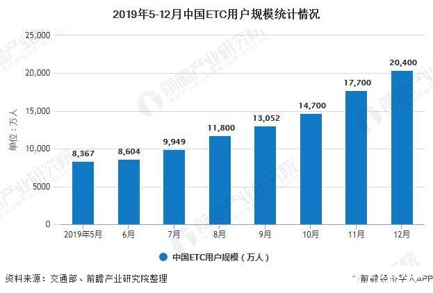 2019年5-12月中国ETC用户规模统计情况