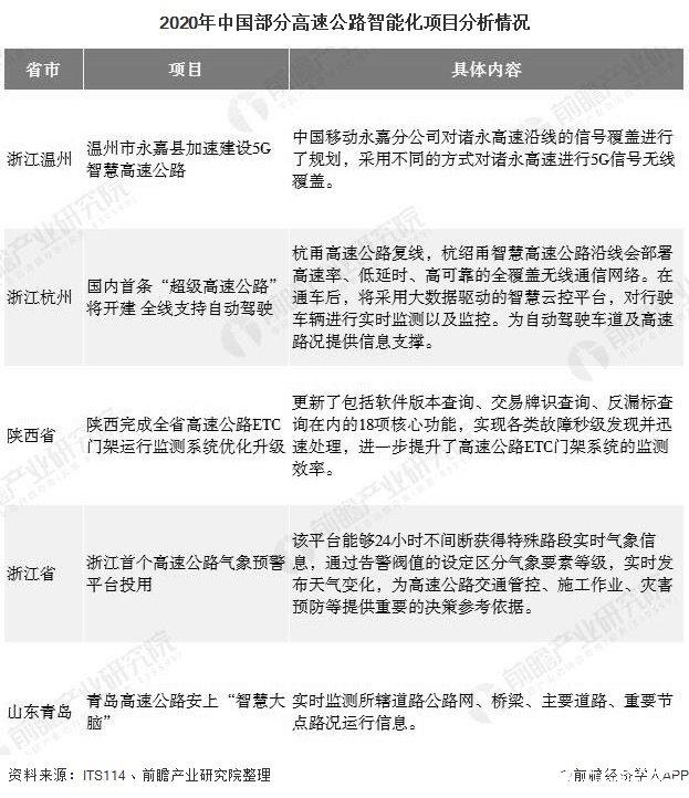 2020年中国部分高速公路智能化项目分析情况