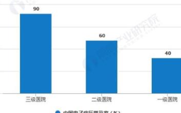 未來五年內中國醫療信息化市場規模將超過千億元