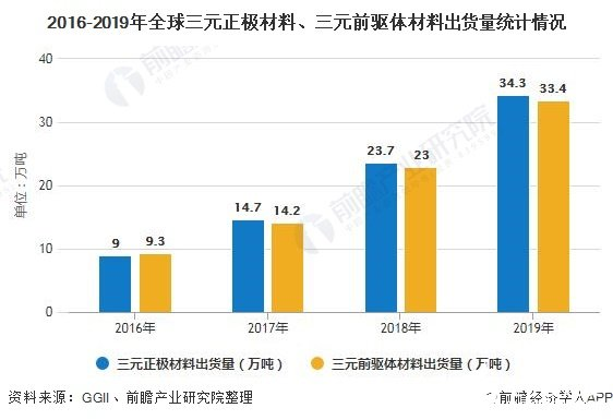 全球三元正极材料出货量增加,2019年市场规模为285亿元