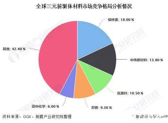 全球三元前驱体材料市场竞争格局分析情况