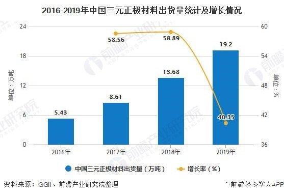 2016-2019年中国三元正极材料出货量统计及增长情况
