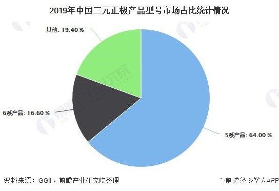 2019年中国三元正极产品型号市场占比统计情况