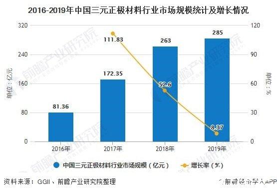 2016-2019年中国三元正极材料行业市场规模统计及增长情况