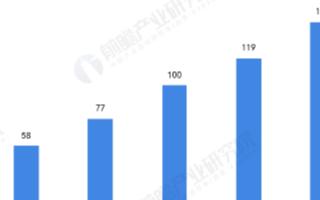 国内超高频RFID标签市场规模增长迅速,应用领域主要集中在鞋服行业