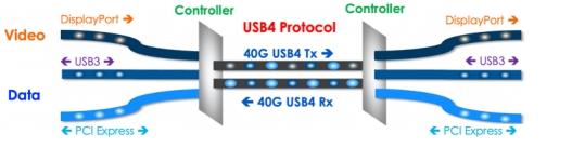 GRL实验室已通过Intel®授权认证Thunderbolt™ 4认证测试
