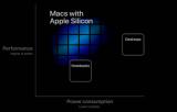据说Skylake芯片是苹果ARM过渡的转折点