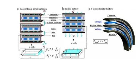 柔性电池设计一体化双极型结构
