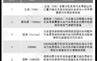 中国汽车用品市场逐渐年轻化发展,2019年市场规模突破9000亿元