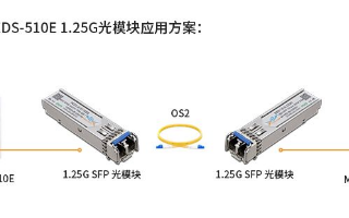摩莎MOXA EDS-510E千兆交換機光模塊的解決方案