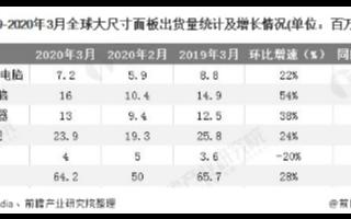 未来大陆厂商的大尺寸面板市场份额将进一步得到提升