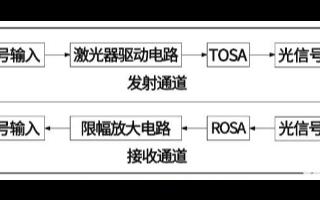 光傳輸中光模塊的工作原理以及它的應用分析
