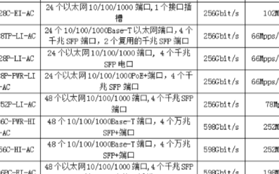 浅析华为SFP-GE-LX-SM1310千兆单模光模块