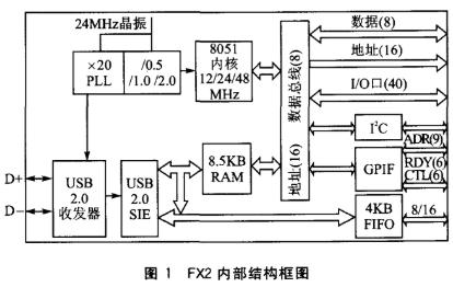 基于CY7C68013芯片實現通用可編程接口的軟硬件設計