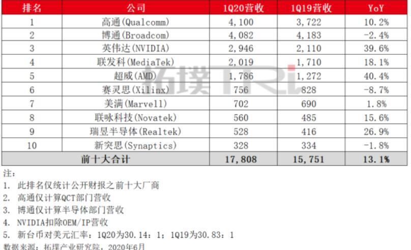 全球前十大IC设计业公司:高通_博通和英伟达占据前三