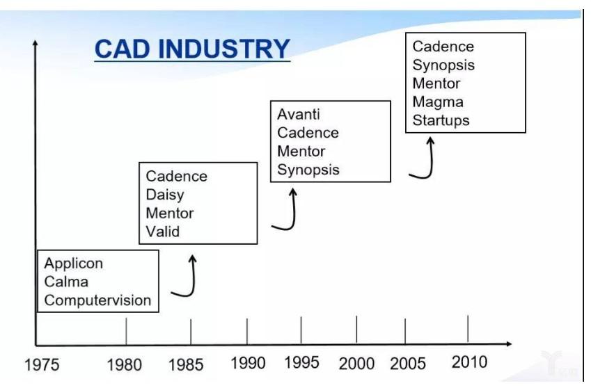 EDA技术的发展历史