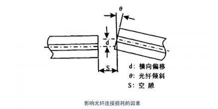 MPO光纤连接器的IL值介绍